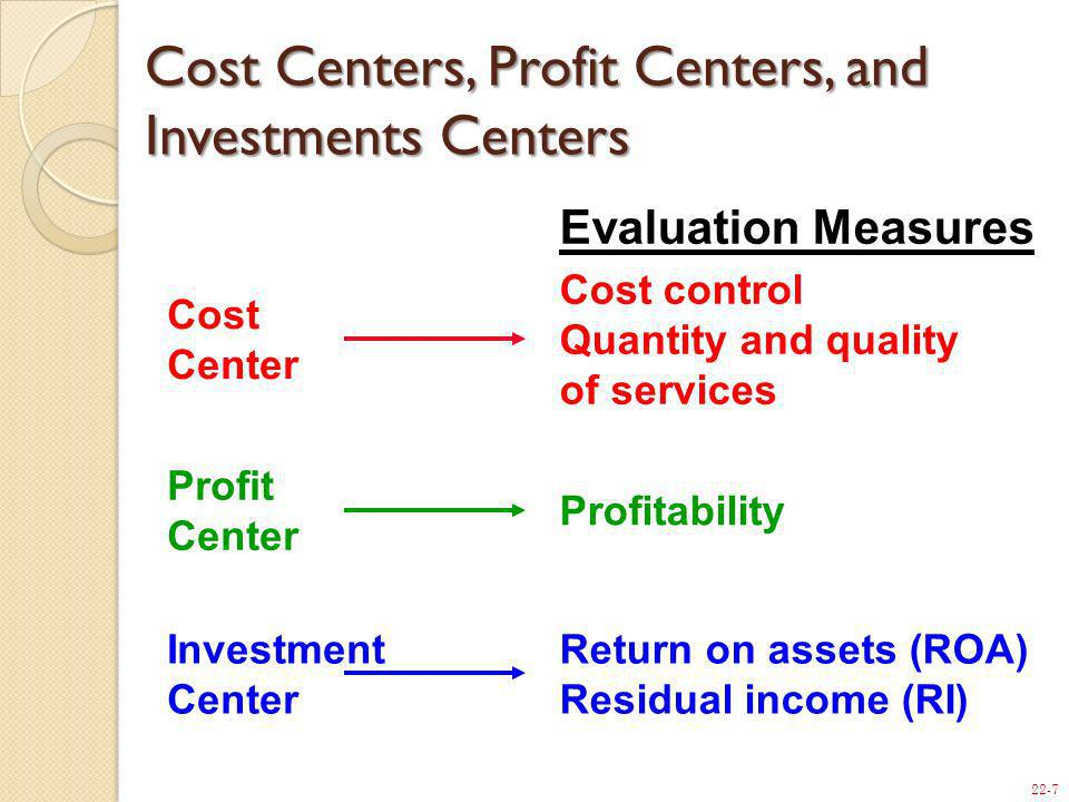 22-7 Cost Center Cost control Quantity and quality of services Profit Center Investment Center Return on assets (ROA) Residual income (RI) Evaluation