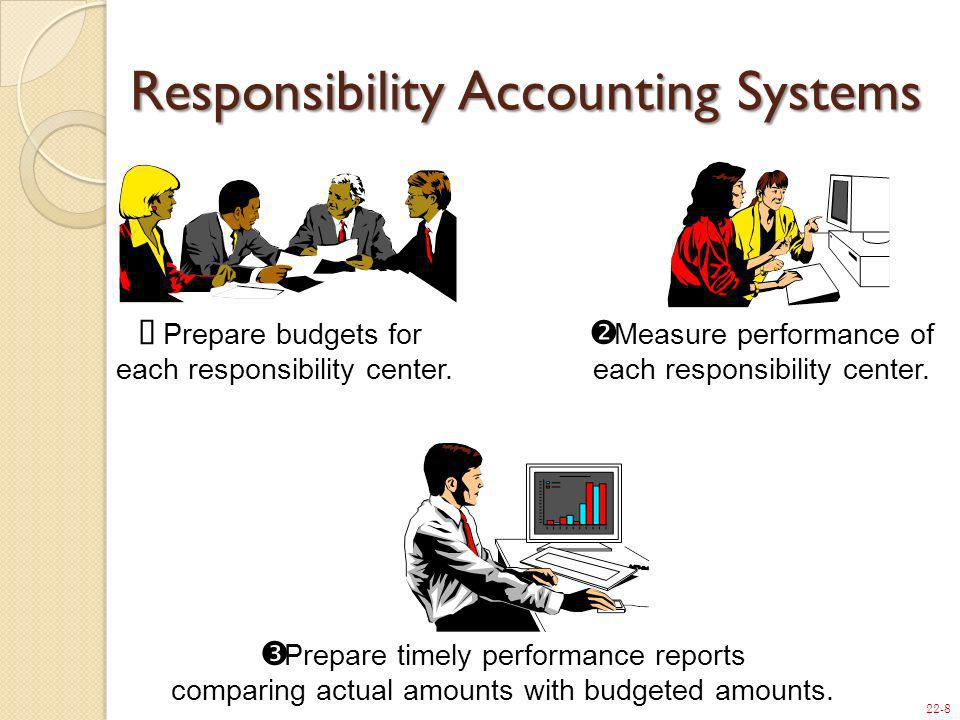 22-8 Prepare budgets for each responsibility center. Prepare timely performance reports comparing actual amounts with budgeted amounts. Measure perfor