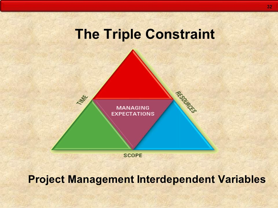 32 The Triple Constraint Project Management Interdependent Variables