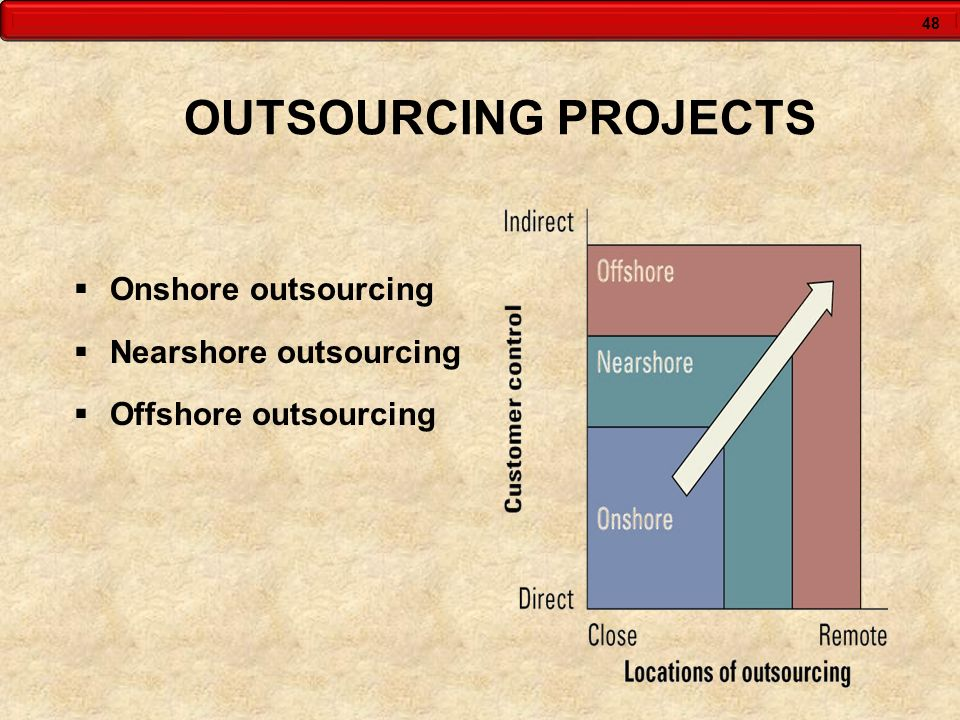 48 OUTSOURCING PROJECTS Onshore outsourcing Nearshore outsourcing Offshore outsourcing