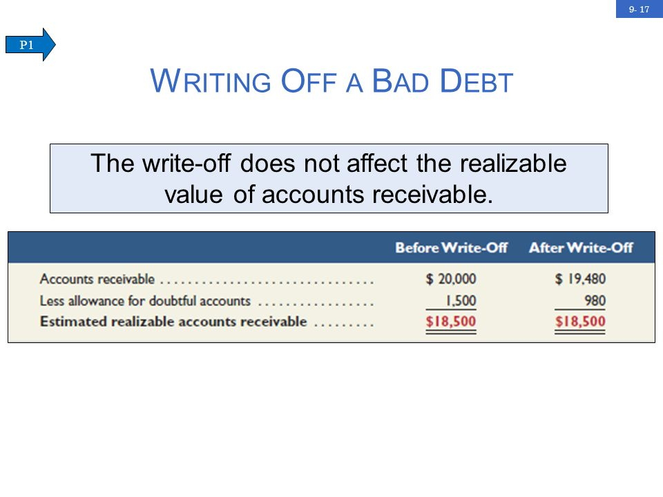 9- 17 W RITING O FF A B AD D EBT The write-off does not affect the realizable value of accounts receivable.