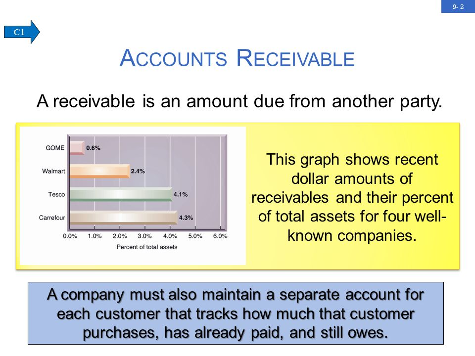 9- 2 A CCOUNTS R ECEIVABLE C1 A receivable is an amount due from another party.