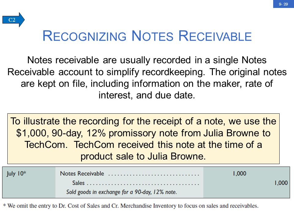 9- 29 R ECOGNIZING N OTES R ECEIVABLE C2 To illustrate the recording for the receipt of a note, we use the $1,000, 90-day, 12% promissory note from Julia Browne to TechCom.