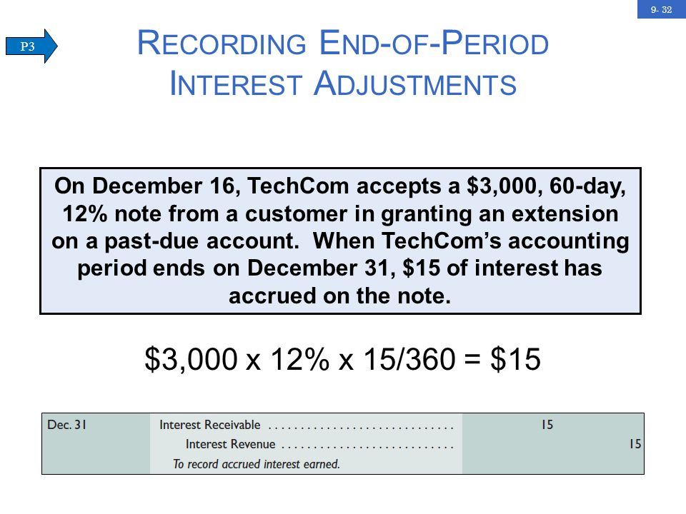 9- 32 R ECORDING E ND - OF -P ERIOD I NTEREST A DJUSTMENTS On December 16, TechCom accepts a $3,000, 60-day, 12% note from a customer in granting an extension on a past-due account.