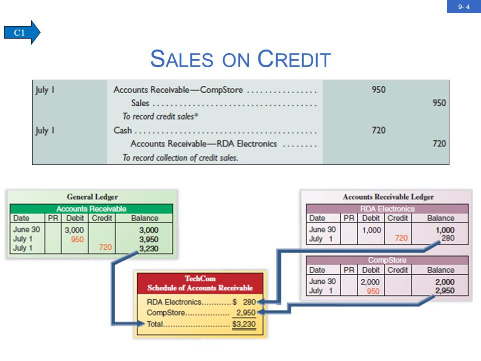 9- 5 C REDIT C ARD S ALES Advantages of allowing customers to use credit cards: Customers credit is evaluated by the credit card issuer.