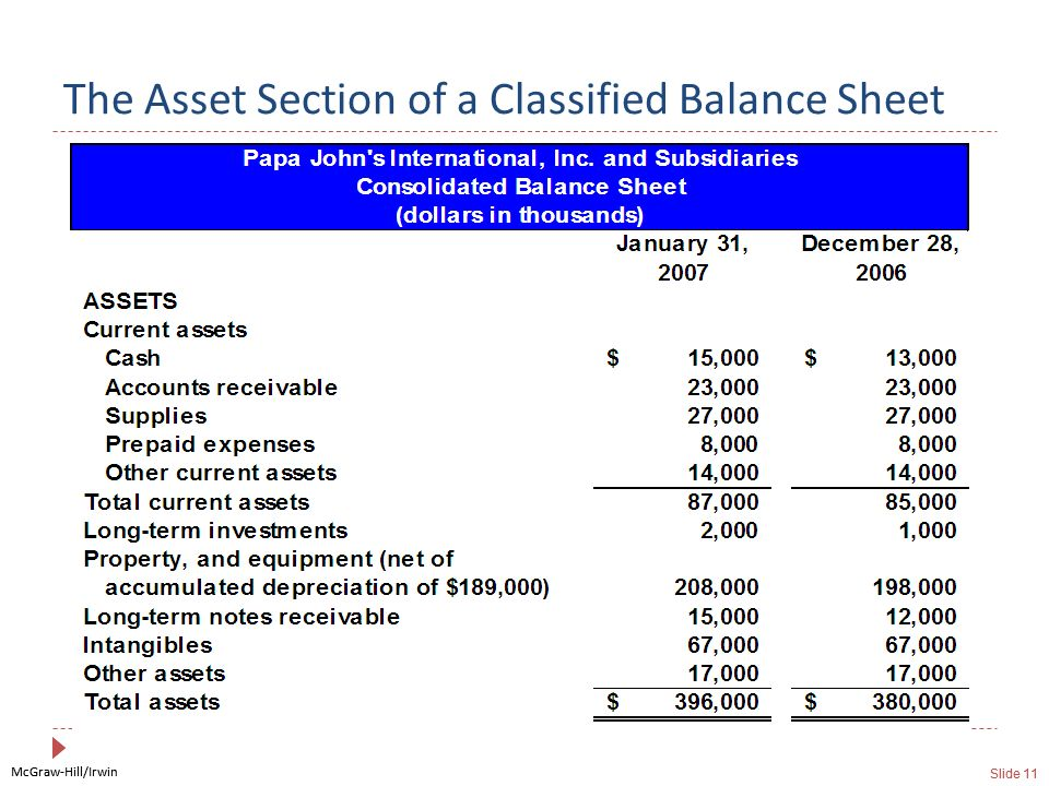 McGraw-Hill/Irwin Slide 11 McGraw-Hill/Irwin Slide 11 The Asset Section of a Classified Balance Sheet