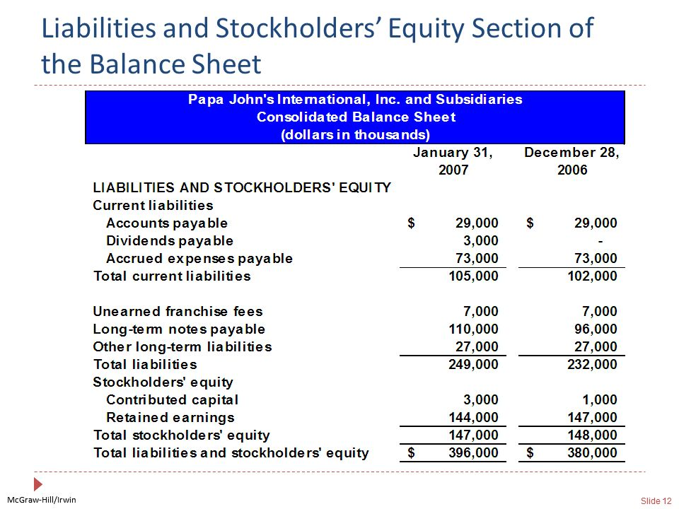 McGraw-Hill/Irwin Slide 12 McGraw-Hill/Irwin Slide 12 Liabilities and Stockholders Equity Section of the Balance Sheet