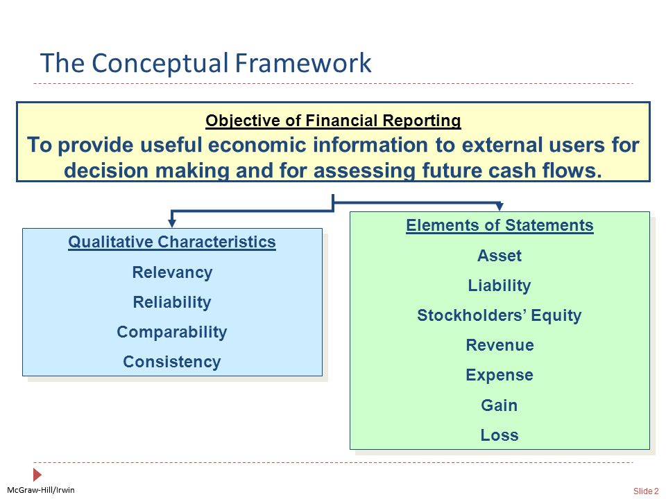 McGraw-Hill/Irwin Slide 2 McGraw-Hill/Irwin Slide 2 The Conceptual Framework Qualitative Characteristics Relevancy Reliability Comparability Consisten