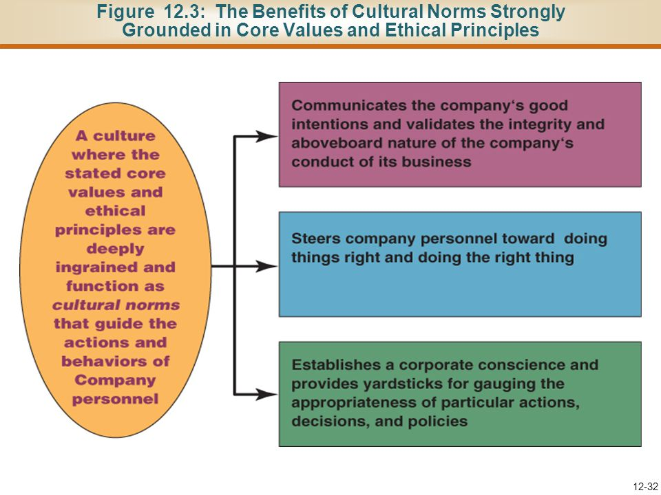 12-31 Techniques to Transform Core Values and Ethical Standards into Cultural Norms (continued) Make sure managers at all levels are diligent in stres