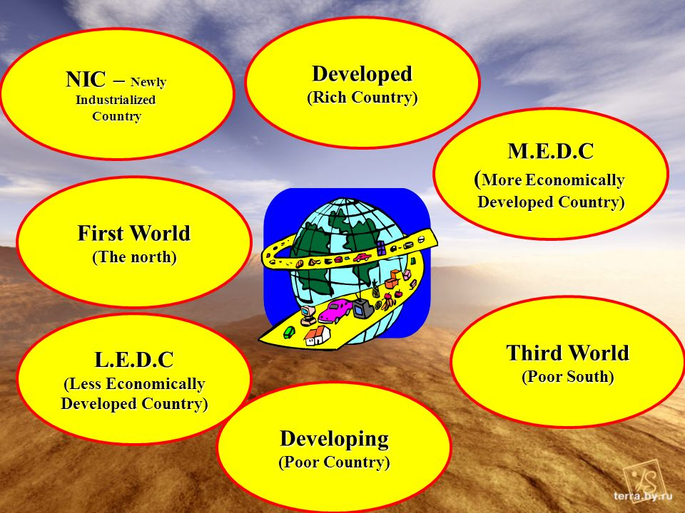 L.E.D.C (Less Economically Developed Country) First World (The north) Developed (Rich Country) Developing (Poor Country) Third World (Poor South) M.E.D.C ( More Economically Developed Country) NIC – Newly IndustrializedCountry