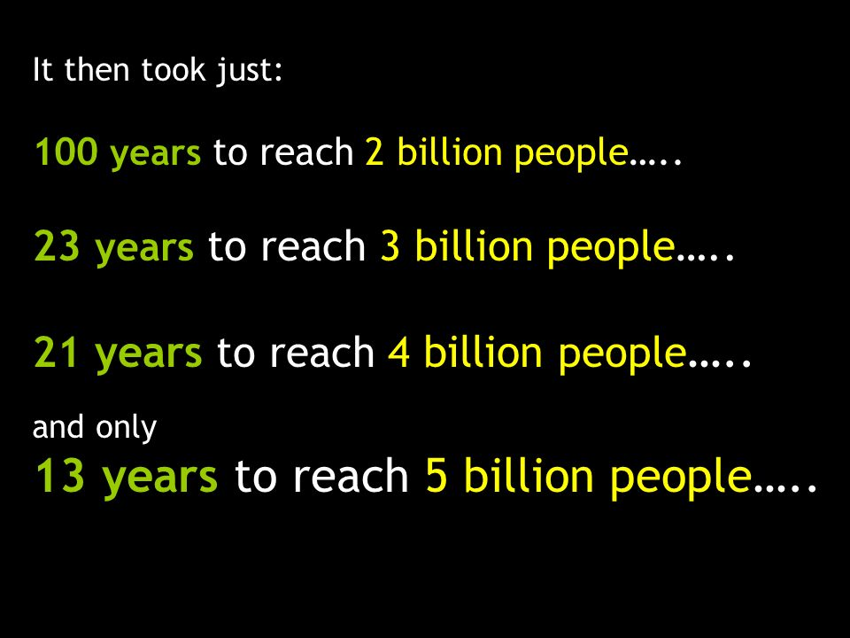 It then took just: 100 years to reach 2 billion people….. 23 years to reach 3 billion people….. 21 years to reach 4 billion people ….. and only 13 yea