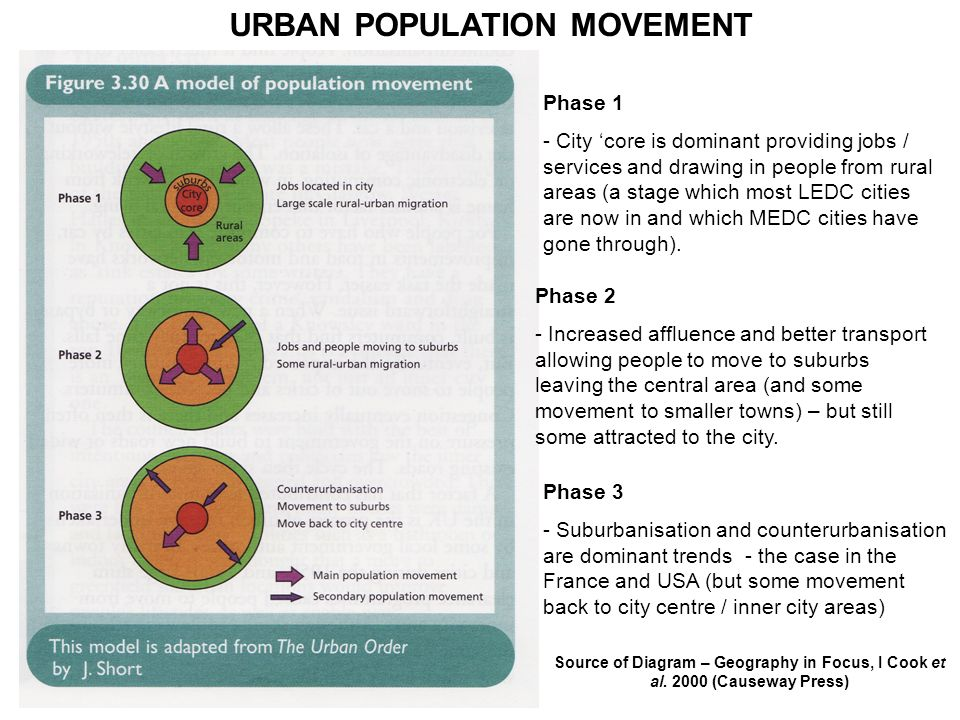 Phase 1 - City core is dominant providing jobs / services and drawing in people from rural areas (a stage which most LEDC cities are now in and which MEDC cities have gone through).