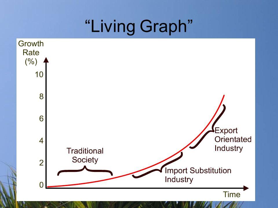 Living Graph