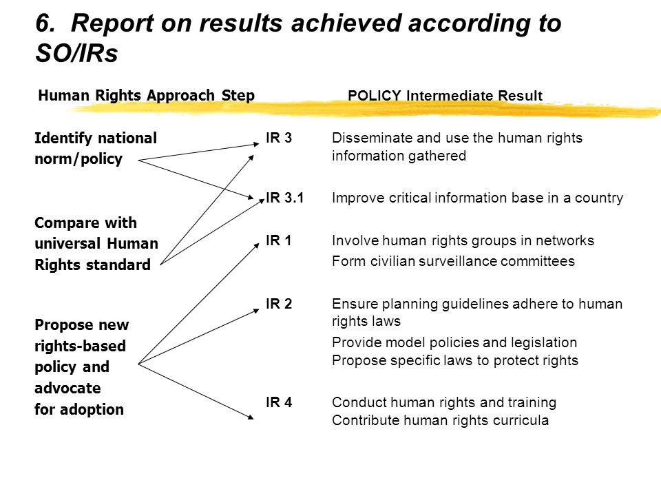 The Human Rights Approach z1.