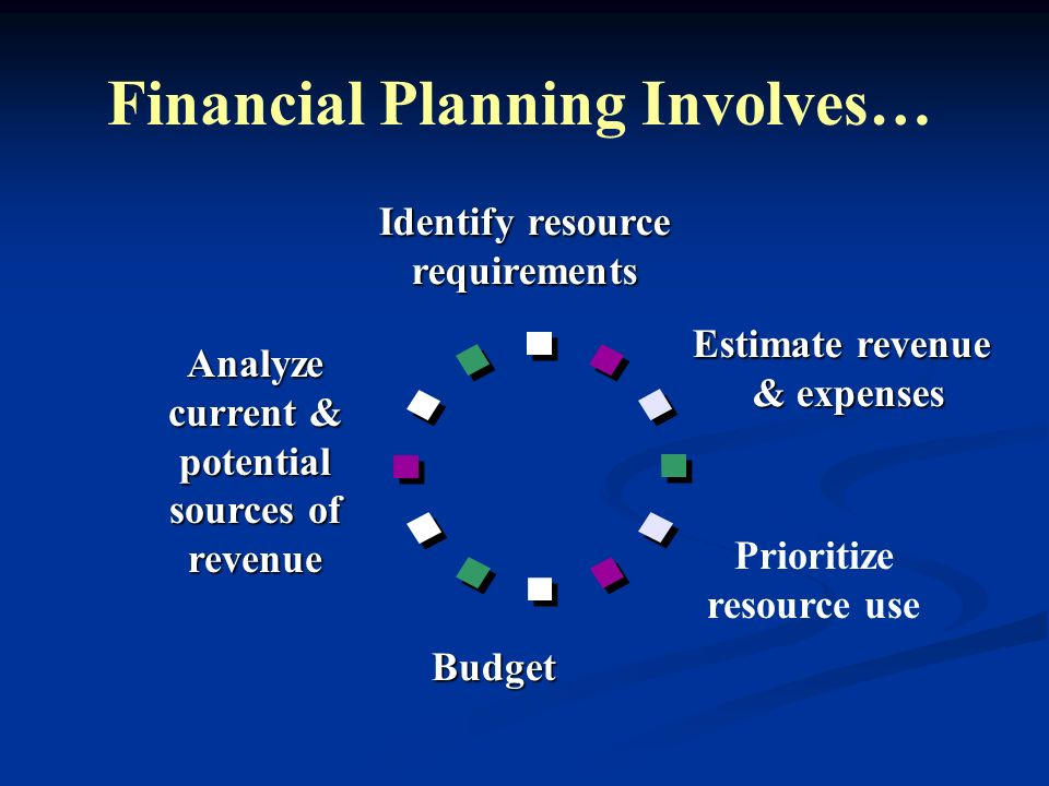 Financial Planning Involves… Identify resource requirements Analyze current & potential sources of revenue Budget Prioritize resource use Estimate rev