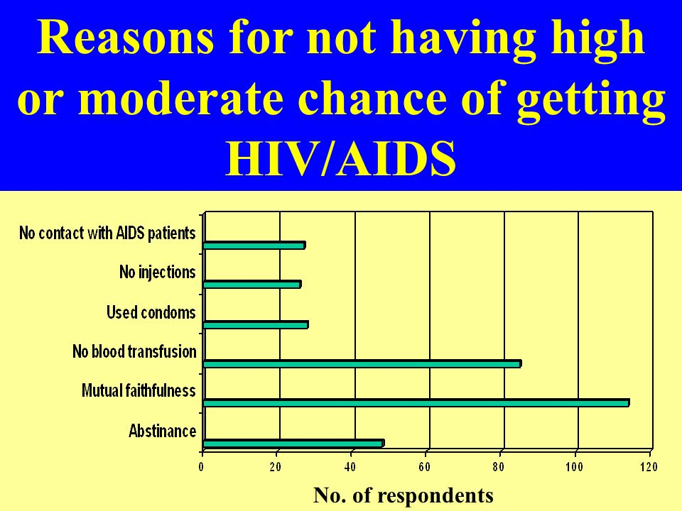 Personal perception of chance of getting HIV/AIDS