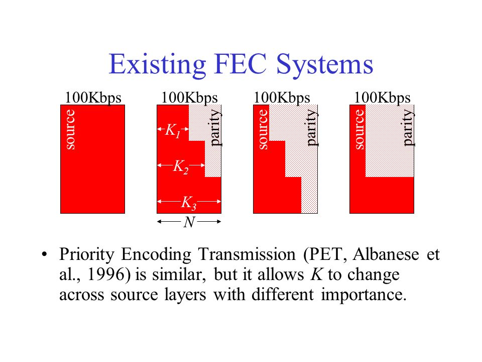 Existing FEC Systems Priority Encoding Transmission (PET, Albanese et al., 1996) is similar, but it allows K to change across source layers with diffe