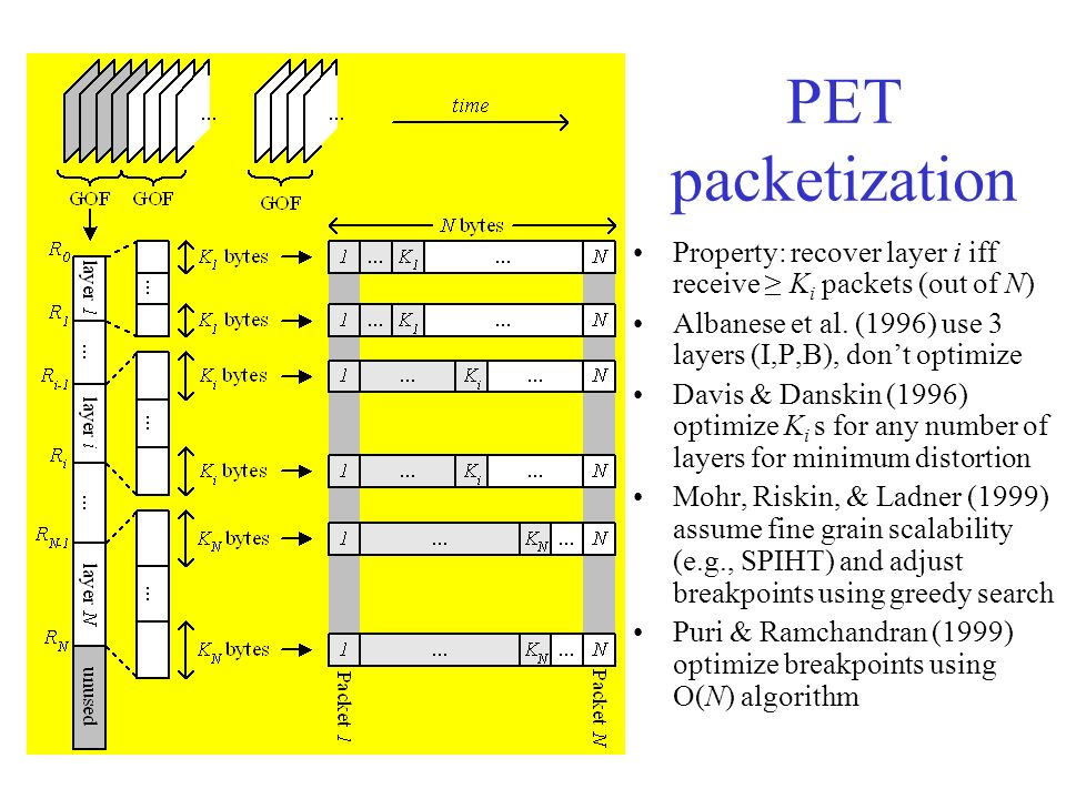 PET packetization Property: recover layer i iff receive K i packets (out of N) Albanese et al. (1996) use 3 layers (I,P,B), dont optimize Davis & Dans