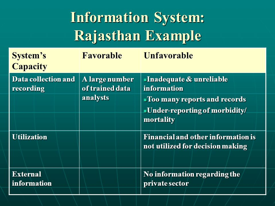 Information System: Rajasthan Example Systems Capacity FavorableUnfavorable Data collection and recording A large number of trained data analysts Inadequate & unreliable information Inadequate & unreliable information Too many reports and records Too many reports and records Under-reporting of morbidity/ mortality Under-reporting of morbidity/ mortality Utilization Financial and other information is not utilized for decision making External information No information regarding the private sector
