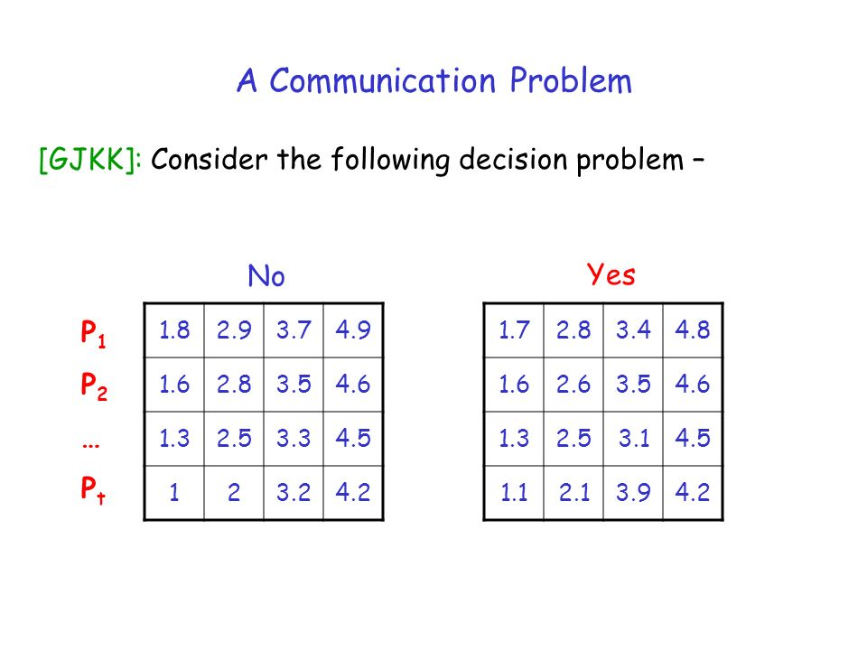 A Communication Problem 1.82.93.74.9 1.62.83.54.6 1.32.53.34.5 123.24.2 No Yes 1.72.83.44.8 1.62.63.54.6 1.32.53.14.5 1.12.13.94.2 P1P2…PtP1P2…Pt [GJKK]: Consider the following decision problem –
