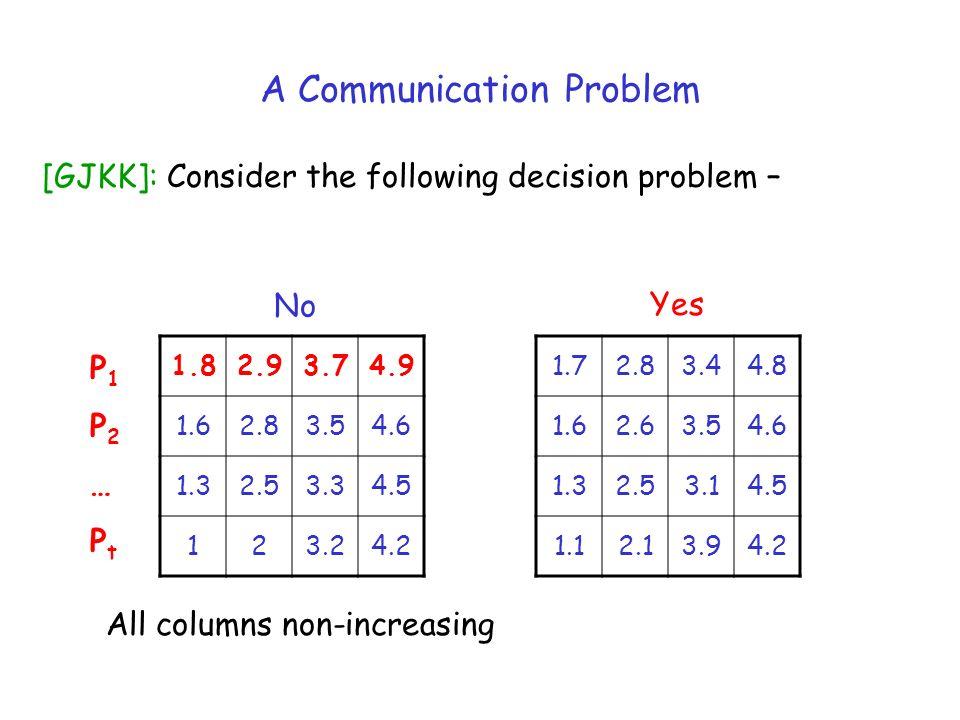 1.82.93.74.9 1.62.83.54.6 1.32.53.34.5 123.24.2 1.72.83.44.8 1.62.63.54.6 1.32.53.14.5 1.12.13.94.2 No Yes P1P2…PtP1P2…Pt A Communication Problem [GJK