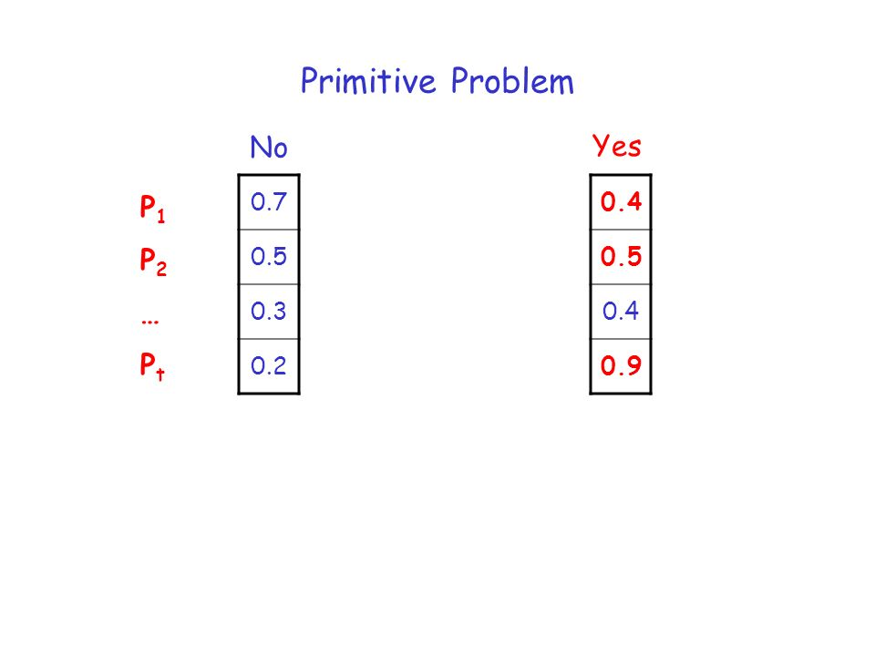 Primitive Problem 0.7 0.5 0.3 0.2 0.4 0.5 0.4 0.9 No Yes P1P2…PtP1P2…Pt