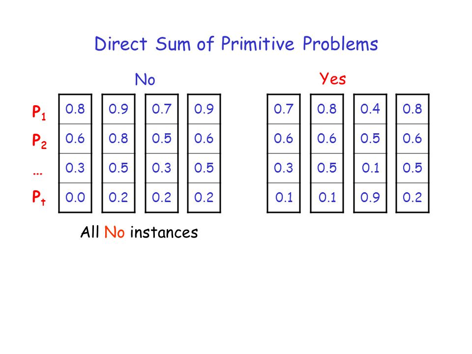 Direct Sum of Primitive Problems 0.7 0.5 0.3 0.2 No Yes P1P2…PtP1P2…Pt 0.9 0.8 0.5 0.2 0.9 0.6 0.5 0.2 0.8 0.6 0.3 0.0 0.7 0.6 0.3 0.1 0.8 0.6 0.5 0.1 0.4 0.5 0.1 0.9 0.8 0.6 0.5 0.2 All No instances