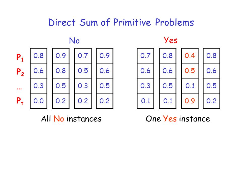 Direct Sum of Primitive Problems 0.7 0.5 0.3 0.2 No Yes P1P2…PtP1P2…Pt 0.9 0.8 0.5 0.2 0.9 0.6 0.5 0.2 0.8 0.6 0.3 0.0 0.7 0.6 0.3 0.1 0.8 0.6 0.5 0.1 0.4 0.5 0.1 0.9 0.8 0.6 0.5 0.2 All No instancesOne Yes instance