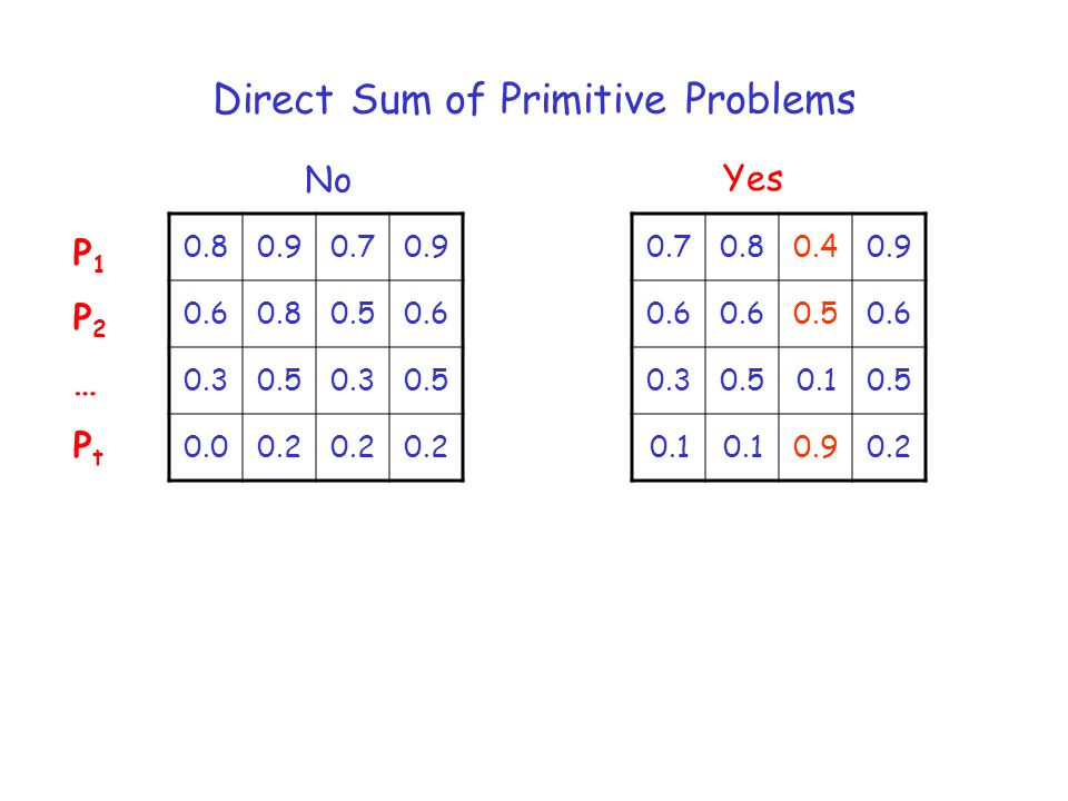Direct Sum of Primitive Problems No Yes P1P2…PtP1P2…Pt 0.80.90.70.9 0.60.80.50.6 0.30.50.30.5 0.00.2 0.70.80.40.9 0.6 0.50.6 0.30.50.10.5 0.1 0.90.2