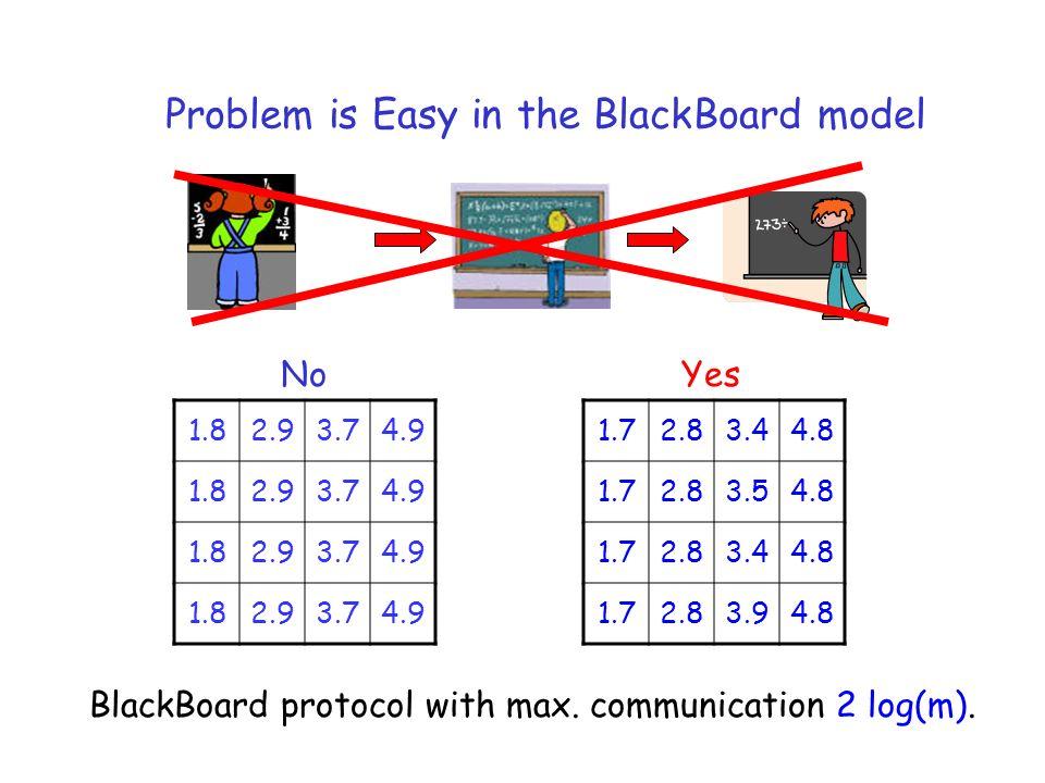 1.82.93.74.9 1.82.93.74.9 1.82.93.74.9 1.82.93.74.9 1.72.83.44.8 1.72.83.54.8 1.72.83.44.8 1.72.83.94.8 NoYes Problem is Easy in the BlackBoard model