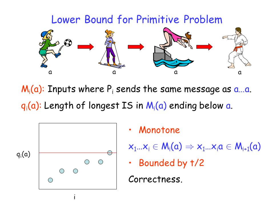 Lower Bound for Primitive Problem M i (a): Inputs where P i sends the same message as a…a.