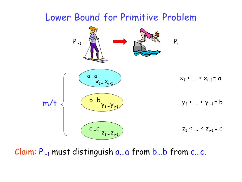 Lower Bound for Primitive Problem P i-1 PiPi x 1 < … < x i-1 = a Claim: P i-1 must distinguish a…a from b…b from c…c.