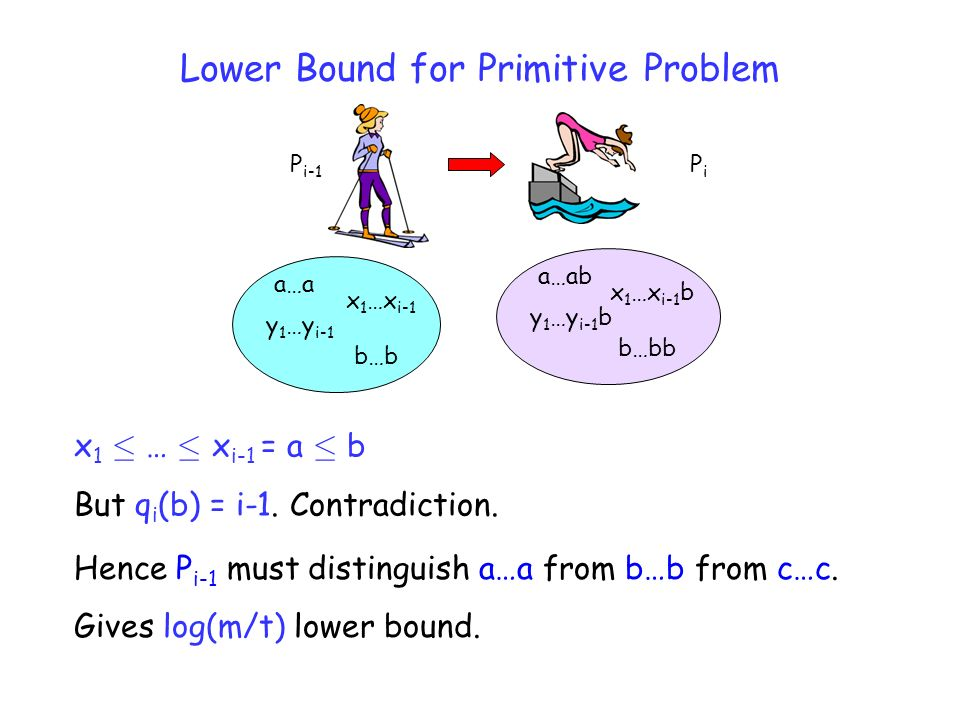 Lower Bound for Primitive Problem Hence P i-1 must distinguish a…a from b…b from c…c.
