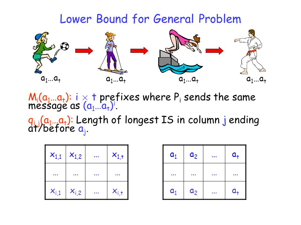 Lower Bound for General Problem a 1 …a t M i (a 1 …a t ): i £ t prefixes where P i sends the same message as (a 1 …a t ) i.