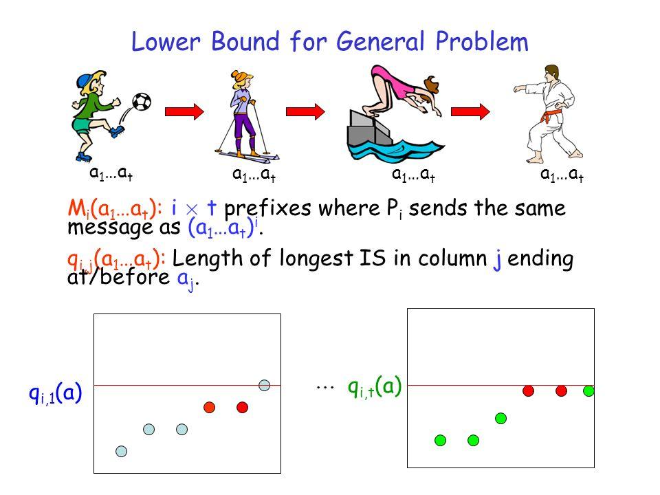 M i (a 1 …a t ): i £ t prefixes where P i sends the same message as (a 1 …a t ) i. q i,j (a 1 …a t ): Length of longest IS in column j ending at/befor