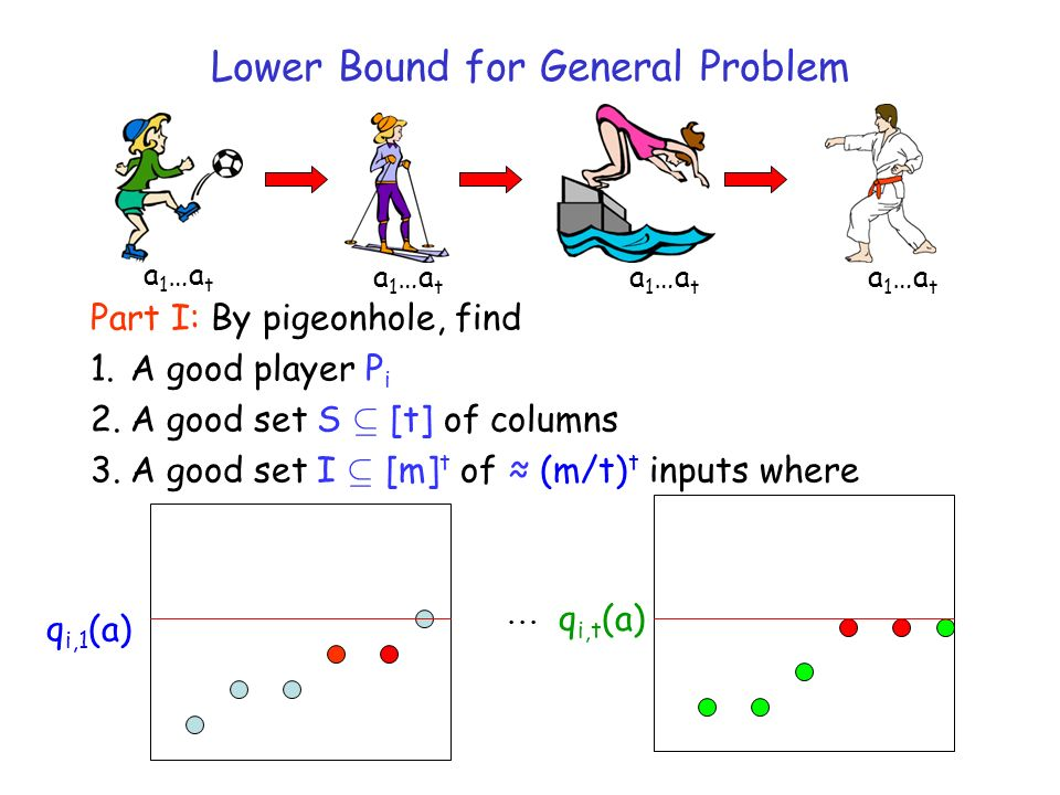 Part I: By pigeonhole, find 1.A good player P i 2.A good set S µ [t] of columns 3.A good set I µ [m] t of (m/t) t inputs where... q i,1 (a) q i,t (a)