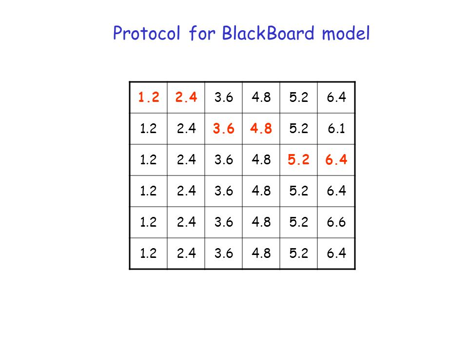 Protocol for BlackBoard model 1.22.43.64.85.26.4 1.22.43.64.85.26.1 1.22.43.64.85.26.4 1.22.43.64.85.26.4 1.22.43.64.85.26.6 1.22.43.64.85.26.4