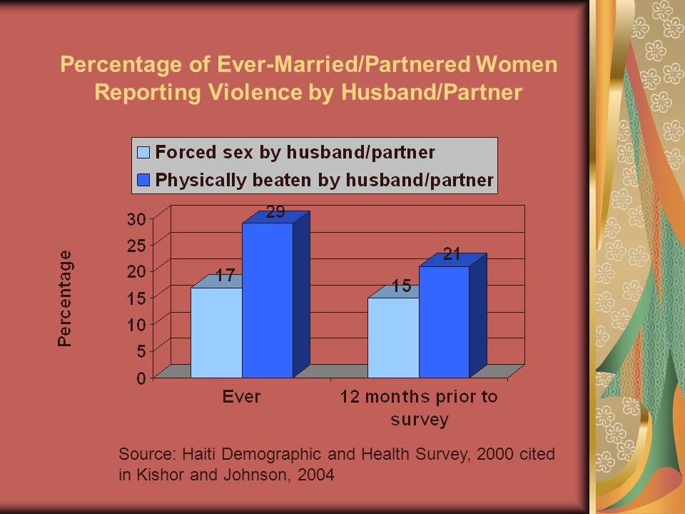 Percentage of Ever-Married/Partnered Women Reporting Violence by Husband/Partner Source: Haiti Demographic and Health Survey, 2000 cited in Kishor and