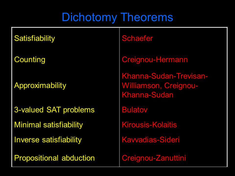 Dichotomy Theorems SatisfiabilitySchaefer CountingCreignou-Hermann Approximability Khanna-Sudan-Trevisan- Williamson, Creignou- Khanna-Sudan 3-valued