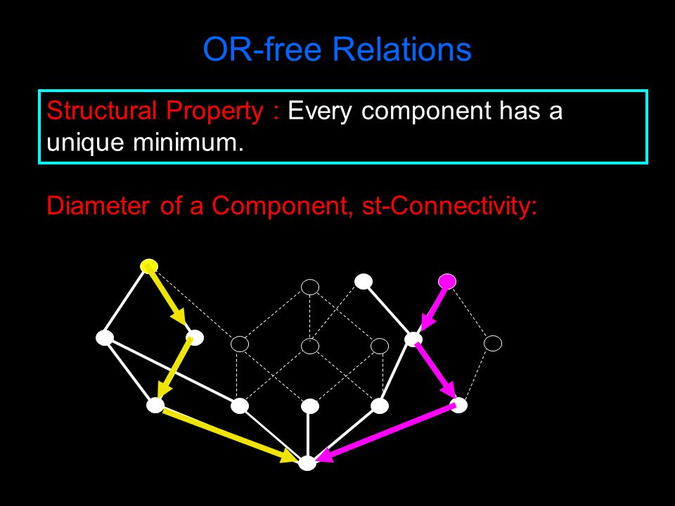 OR-free Relations Structural Property : Every component has a unique minimum. Diameter of a Component, st-Connectivity: