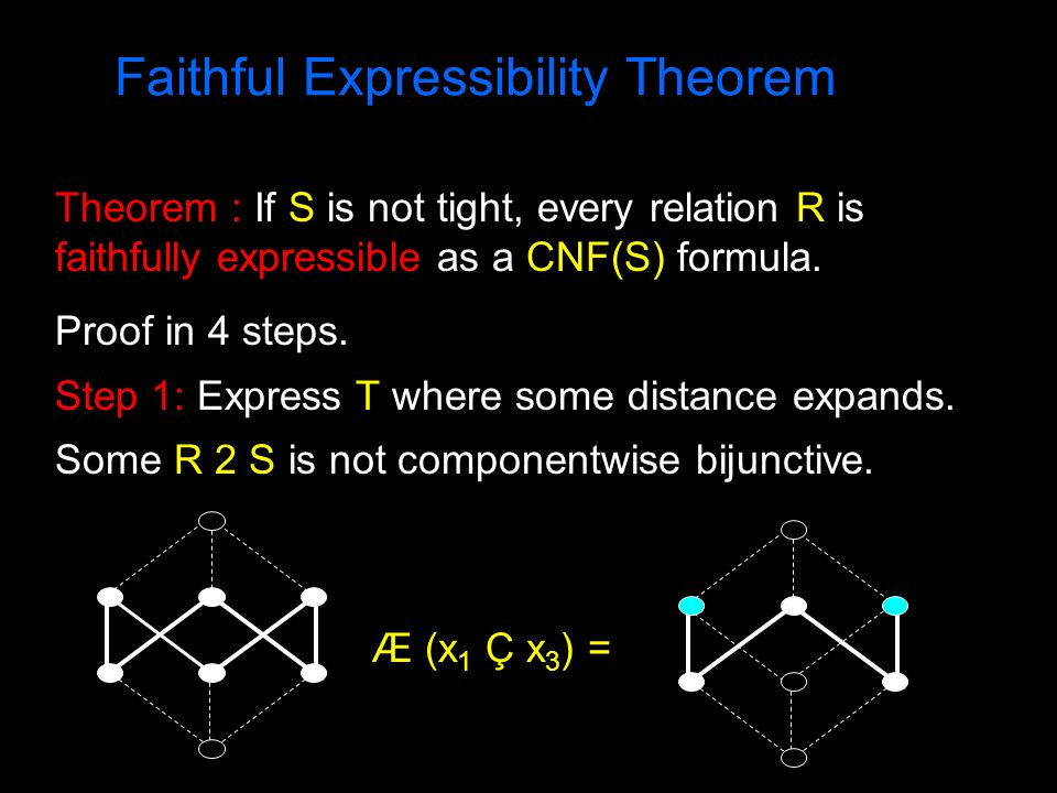 Faithful Expressibility Theorem Theorem : If S is not tight, every relation R is faithfully expressible as a CNF(S) formula. Proof in 4 steps. Step 1: