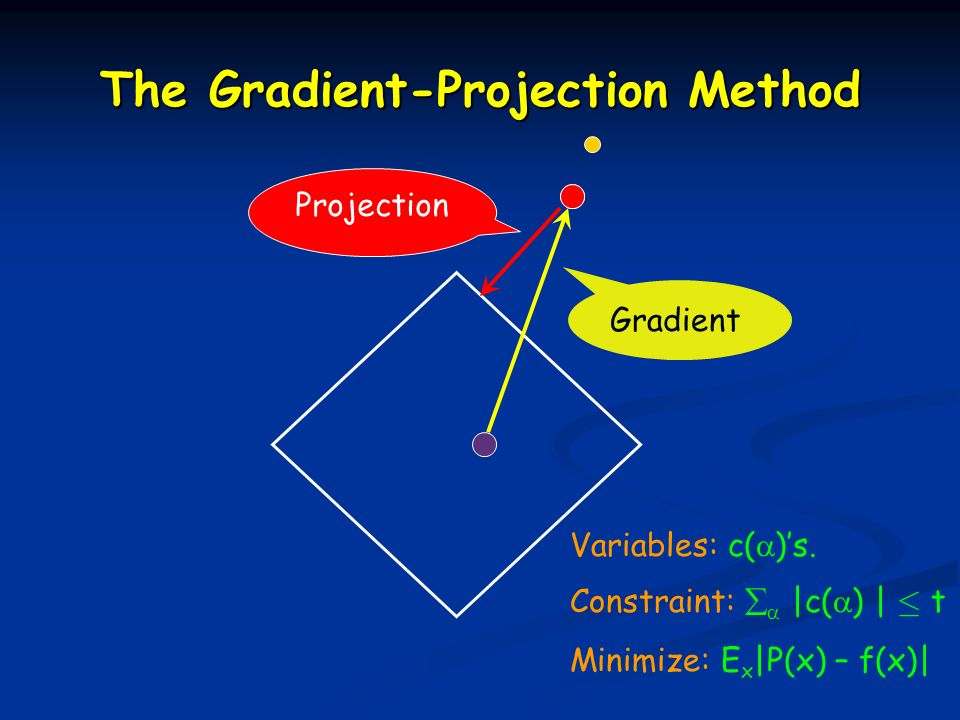 Variables: c( )s. Constraint: |c( ) | · t Minimize: E x |P(x) – f(x)| Gradient Projection The Gradient-Projection Method
