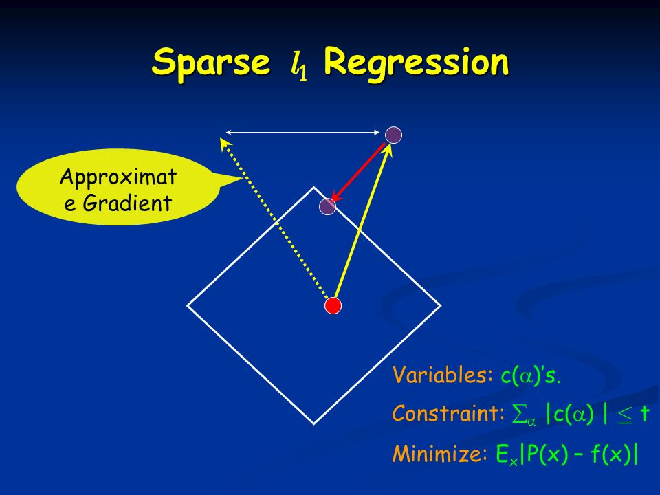 Variables: c( )s. Constraint: |c( ) | · t Minimize: E x |P(x) – f(x)| Approximat e Gradient Sparse Regression Sparse l 1 Regression