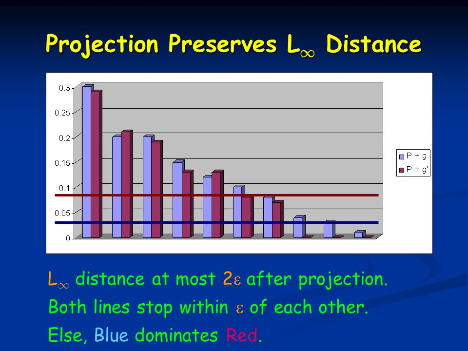 Projection Preserves L 1 Distance L 1 distance at most 2 after projection.