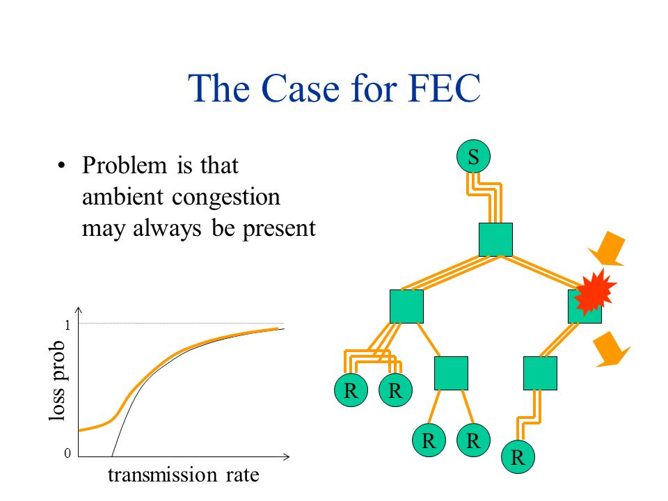 The Case for FEC S RR RR R Problem is that ambient congestion may always be present transmission rate loss prob 1 0