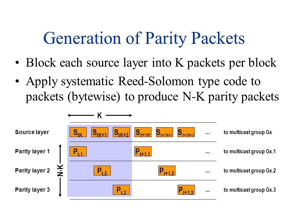Generation of Parity Packets Block each source layer into K packets per block Apply systematic Reed-Solomon type code to packets (bytewise) to produce