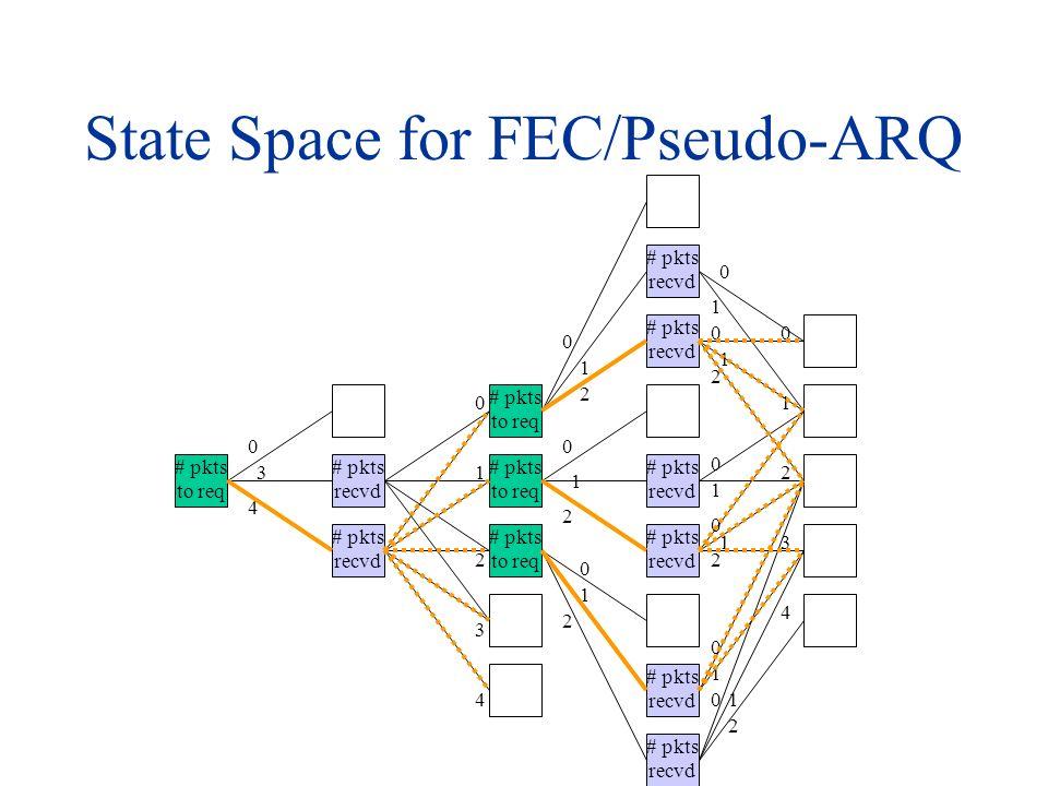 State Space for FEC/Pseudo-ARQ # pkts to req # pkts recvd 0 3 4 # pkts to req 0 1 2 3 4 # pkts recvd 0 1 2 0 1 2 2 1 0 0 1 2 3 4 0 1 0 1 2 0 1 0 1 2 0 1 01 2