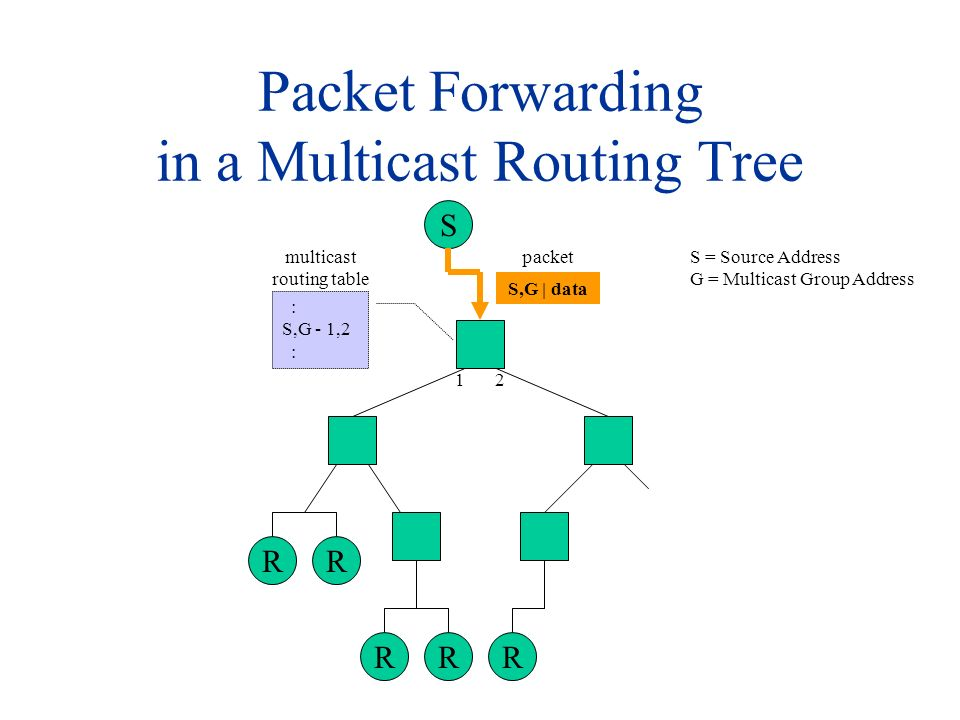Packet Forwarding in a Multicast Routing Tree S RR RRR 12 S,G | data : S,G - 1,2 : multicast routing table packetS = Source Address G = Multicast Group Address
