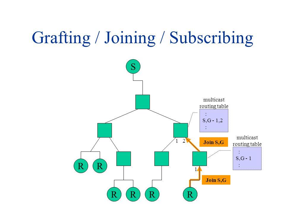 Pruning / Leaving / Unsubscribing S RR RRR R multicast routing table R Leave S,G : S,G - 1 : 1 Leave S,G : S,G- 1, 2 : multicast routing table 1