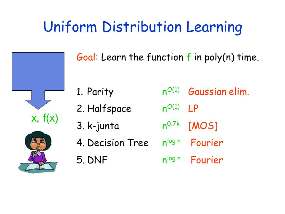 Uniform Distribution Learning x, f(x) Goal: Learn the function f in poly(n) time. 1.Parityn O(1) Gaussian elim. 2.Halfspacen O(1) LP 3.k-juntan 0.7k [